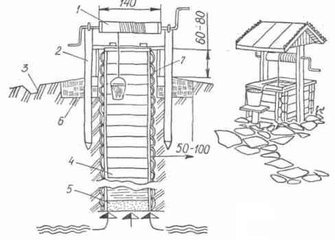 Устройство шахтного колодца: